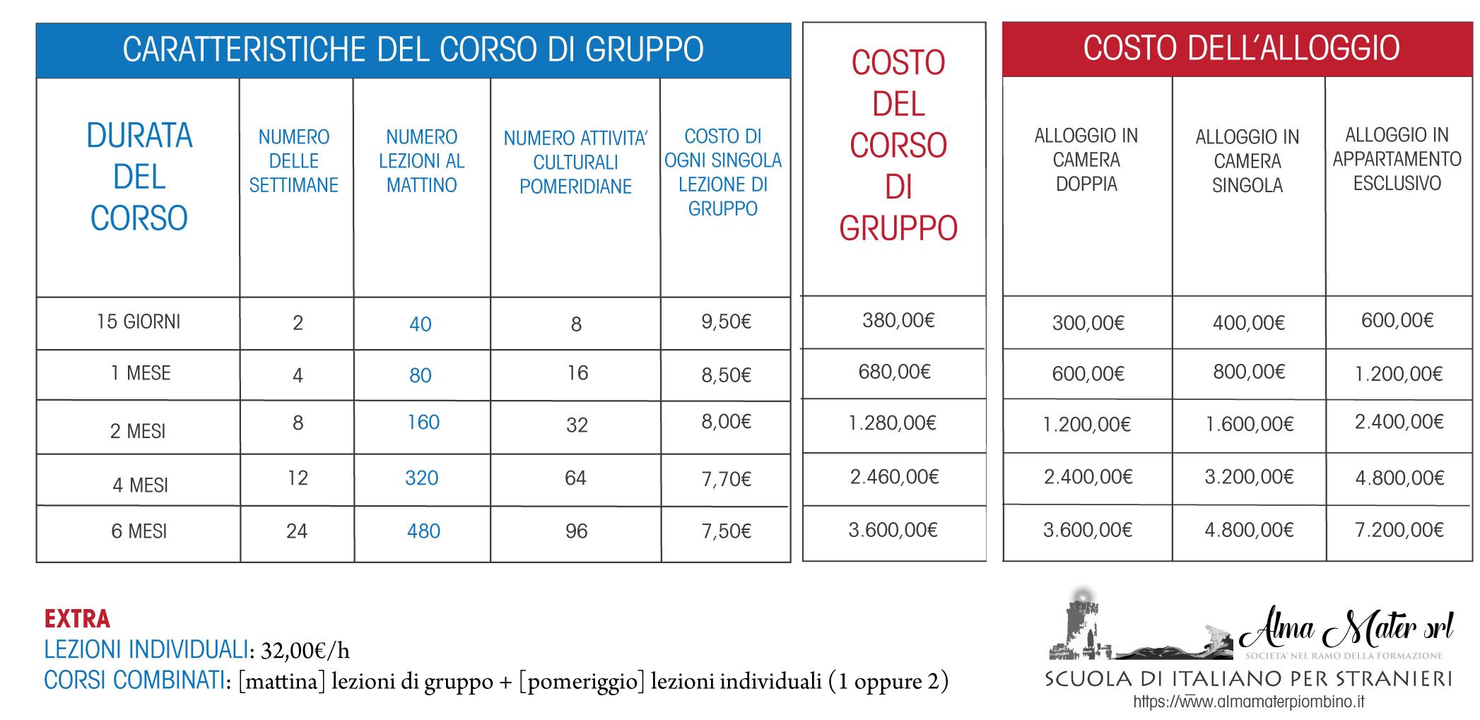 alloggio-e-corsi-costo-scuola-di-italiano-per-stranieri
